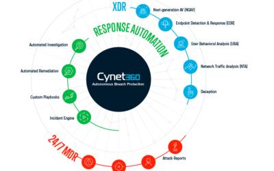Cynet – enostavna zaščita